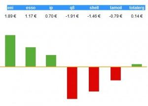 Comparazione prezzo benzina distributori